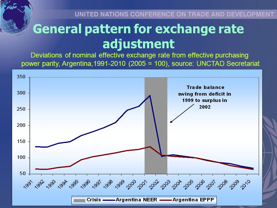 General pattern for exchange rate adjustment Deviations of nominal effective exchange rate from effective purchasing power parity, Argentina, (2005 = 100), source: UNCTAD Secretariat