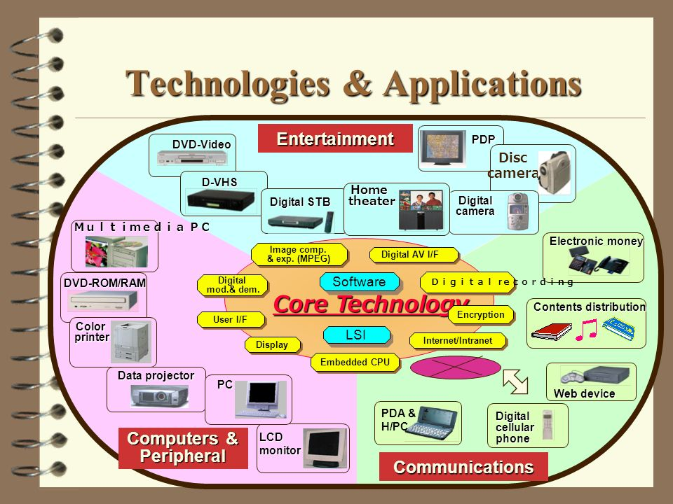 Technologies & Applications Electronic money Contents distribution Entertainment Computers & PeripheralDVD-Video D-VHS DVD-ROM/RAM Digitalcellularphone PDA & H/PC Web device Communications Digital STB Data projector LCDmonitor PC Color printer printer PDP Core Technology LSI Software Embedded CPU Encryption Display User I/F Internet/Intranet Image comp.
