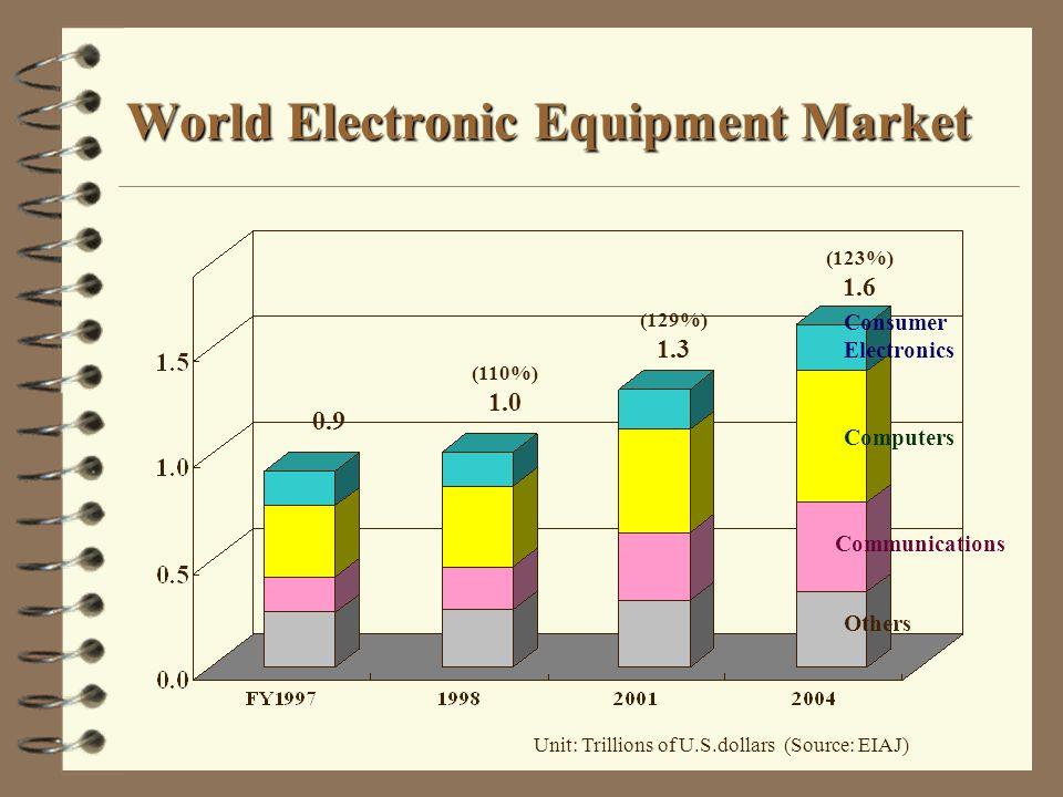 World Electronic Equipment Market Unit: Trillions of U.S.dollars (Source: EIAJ) 0.9 (110%) 1.0 (129%) 1.3 (123%) 1.6 Consumer Electronics Computers Co