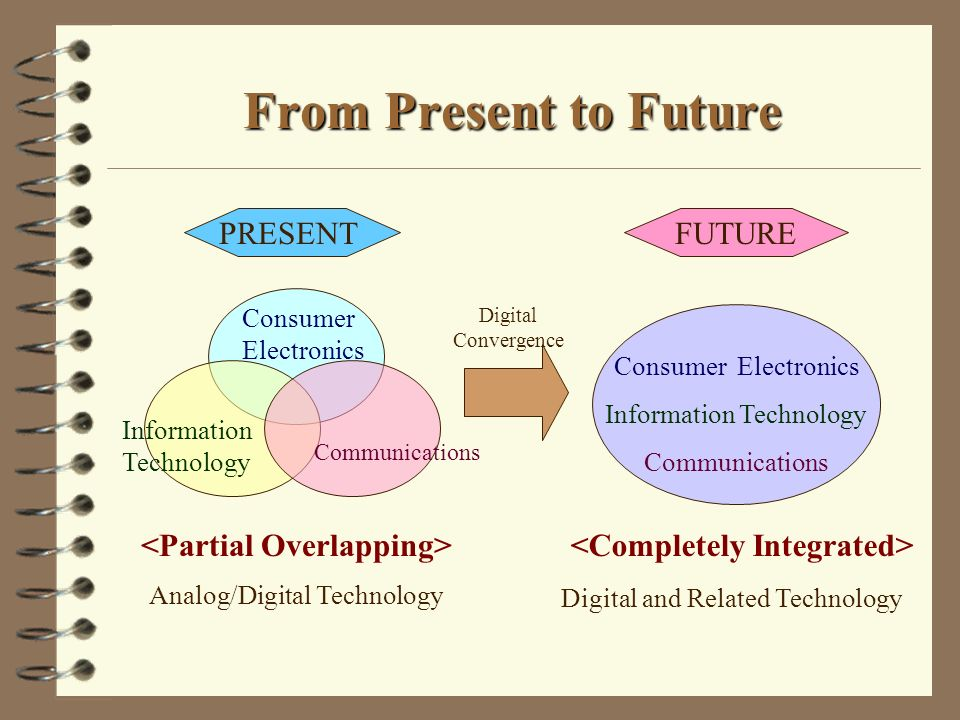 From Present to Future Information Technology Communications Consumer Electronics Analog/Digital Technology PRESENTFUTURE Consumer Electronics Information Technology Communications Digital and Related Technology Digital Convergence