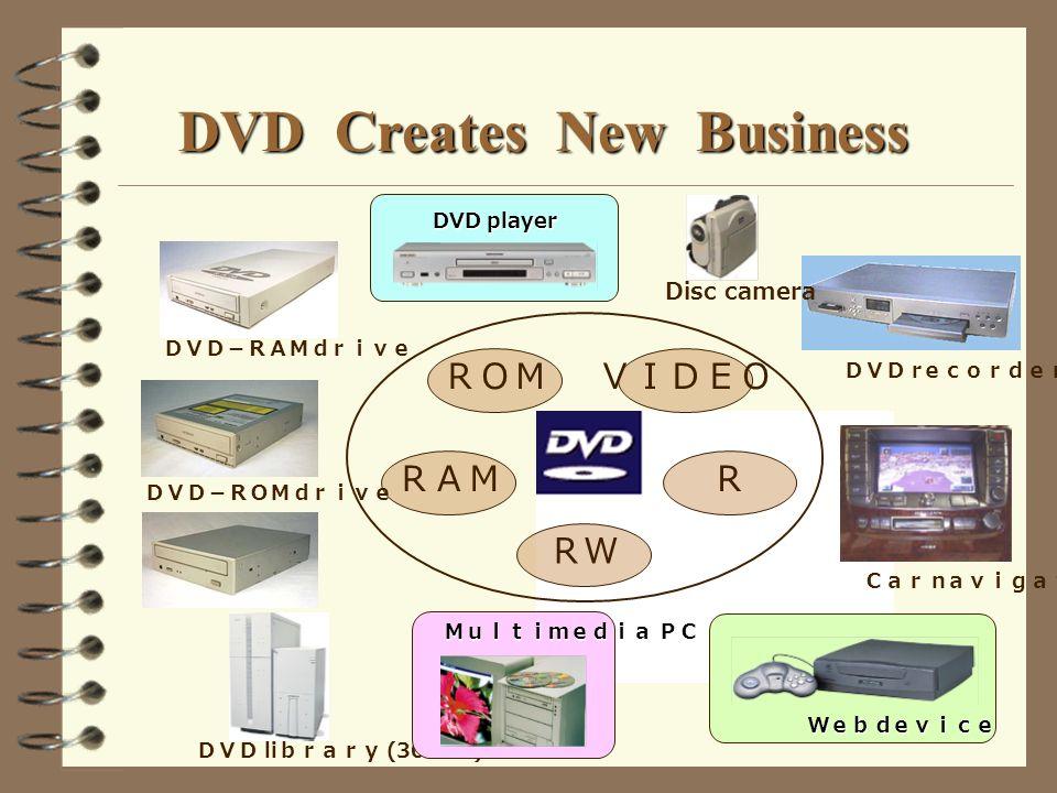 DVD Creates New Business DVD player li (300MB) n r d d d d Disc camera