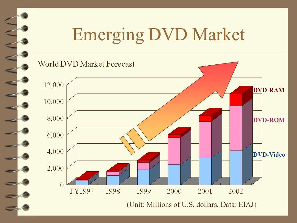 Emerging DVD Market World DVD Market Forecast (Unit: Millions of U.S. dollars, Data: EIAJ) DVD-RAM DVD-Video DVD-ROM