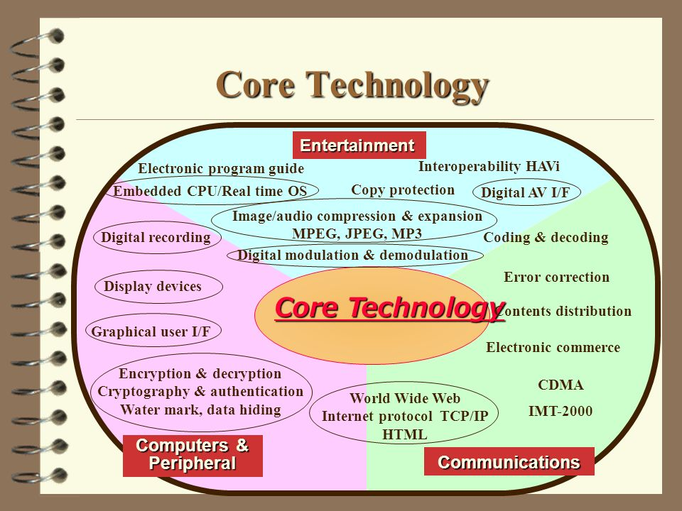Core Technology Entertainment Computers & Peripheral Core Technology Communications Electronic program guide Graphical user I/F World Wide Web Internet protocol TCP/IP HTML Electronic commerce Encryption & decryption Cryptography & authentication Water mark, data hiding Interoperability HAVi Image/audio compression & expansion MPEG, JPEG, MP3 Digital modulation & demodulation Coding & decoding Error correction Embedded CPU/Real time OS Digital recording Contents distribution Display devices Copy protection Digital AV I/F IMT-2000 CDMA