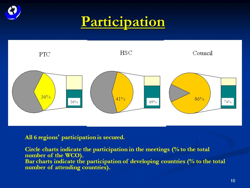 10 Participation All 6 regions participation is secured.