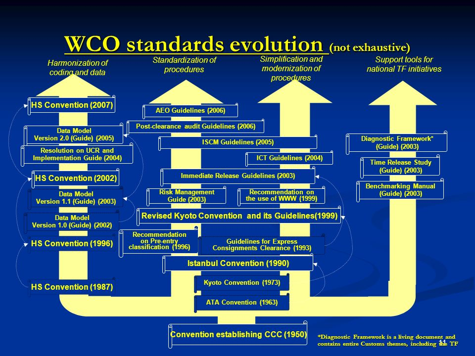 11 WCO standards evolution (not exhaustive) Convention establishing CCC (1950) HS Convention (1987) Harmonization of coding and data Standardization of procedures Simplification and modernization of procedures Support tools for national TF initiatives Revised Kyoto Convention and its Guidelines(1999) Recommendation on Pre-entry classification (1996) Immediate Release Guidelines (2003) Guidelines for Express Consignments Clearance (1993) Data Model Version 2.0 (Guide) (2005) Post-clearance audit Guidelines (2006) Istanbul Convention (1990) Resolution on UCR and Implementation Guide (2004) Data Model Version 1.0 (Guide) (2002) Time Release Study (Guide) (2003) Recommendation on the use of WWW (1999) Risk Management Guide (2003) Benchmarking Manual (Guide) (2003) ICT Guidelines (2004) ISCM Guidelines (2005) ATA Convention (1963) AEO Guidelines (2006) Data Model Version 1.1 (Guide) (2003) HS Convention (2007) HS Convention (2002) HS Convention (1996) Diagnostic Framework* (Guide) (2003) *Diagnostic Framework is a living document and contains entire Customs themes, including the TF Kyoto Convention (1973)