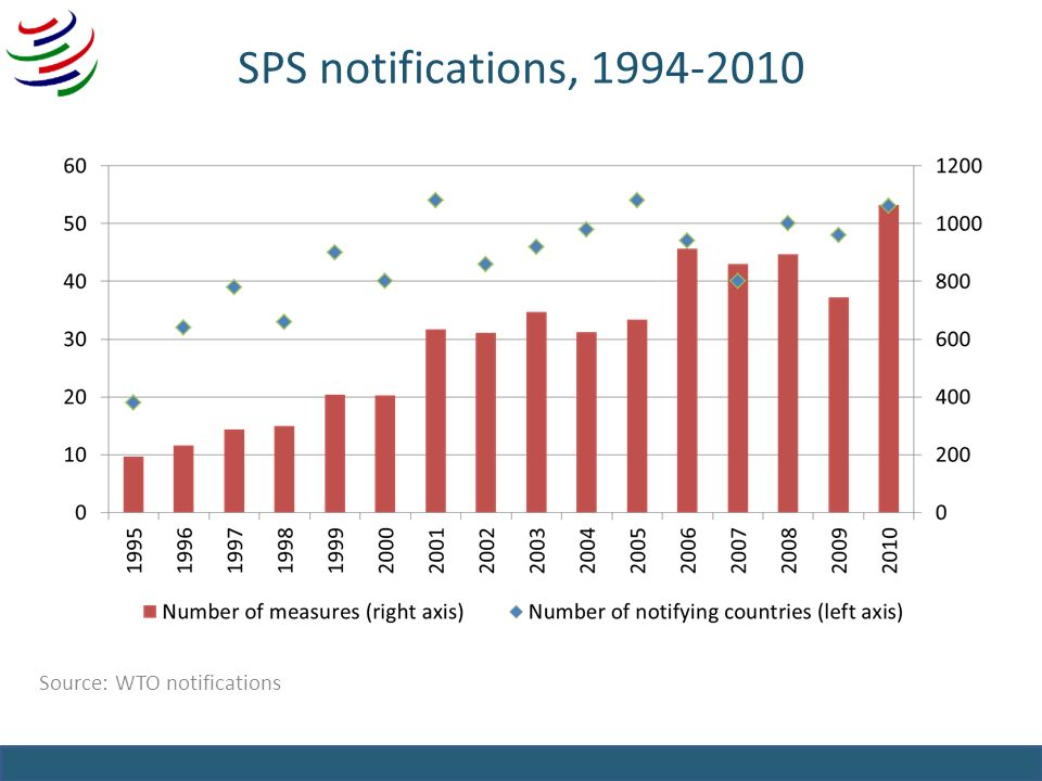 SPS notifications, 1994-2010 Source: WTO notifications