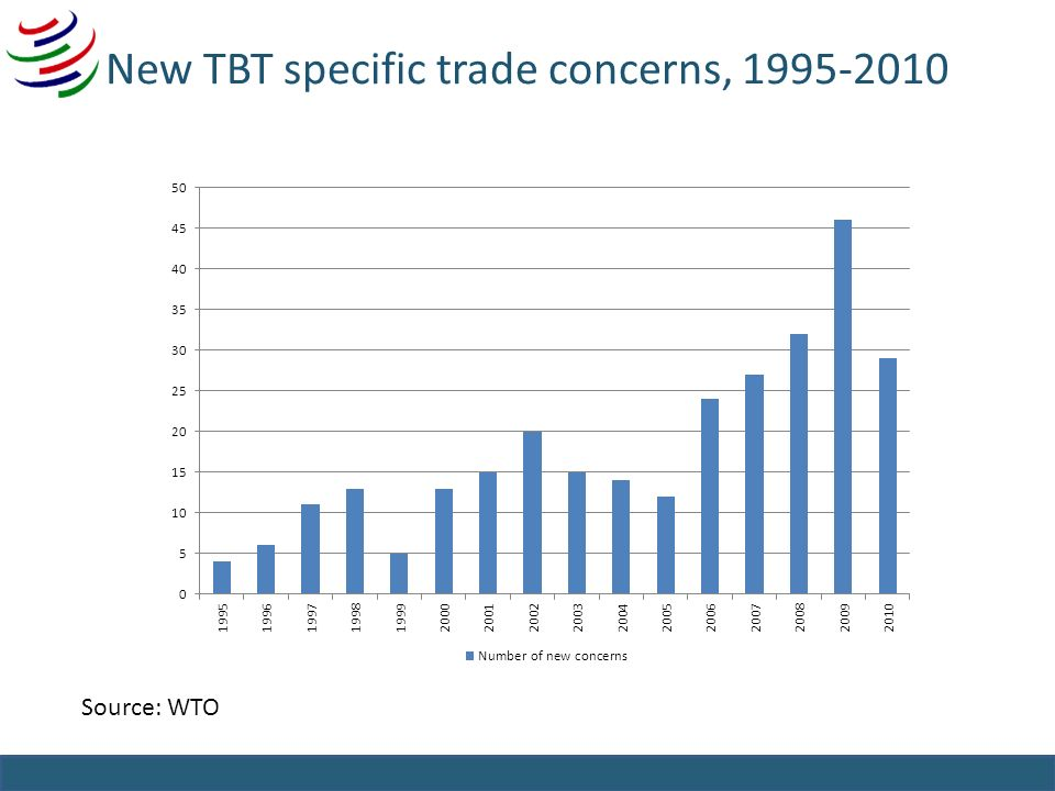 New TBT specific trade concerns, 1995-2010 Source: WTO