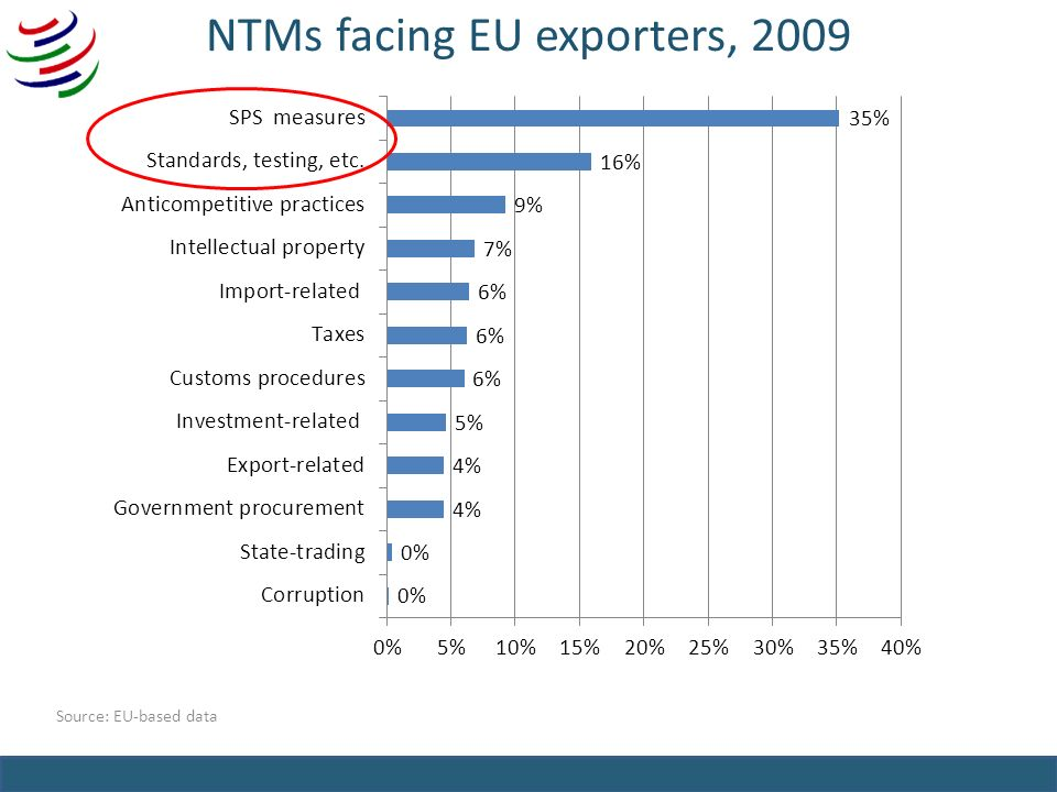 NTMs facing EU exporters, 2009 Source: EU-based data