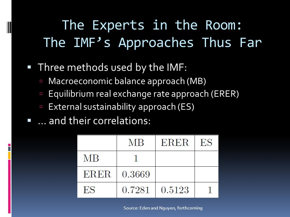 The Experts in the Room: The IMFs Approaches Thus Far Three methods used by the IMF: Macroeconomic balance approach (MB) Equilibrium real exchange rat