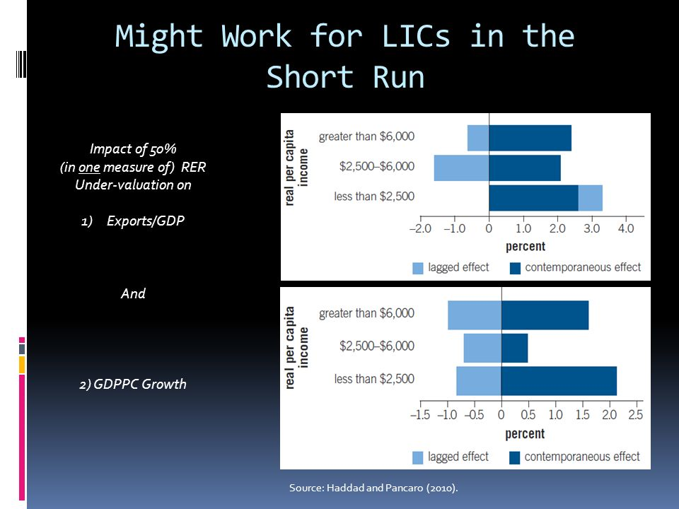 Might Work for LICs in the Short Run Source: Haddad and Pancaro (2010). Impact of 50% (in one measure of) RER Under-valuation on 1)Exports/GDP And 2)