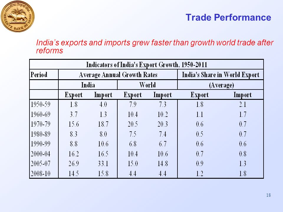 18 Trade Performance Indias exports and imports grew faster than growth world trade after reforms