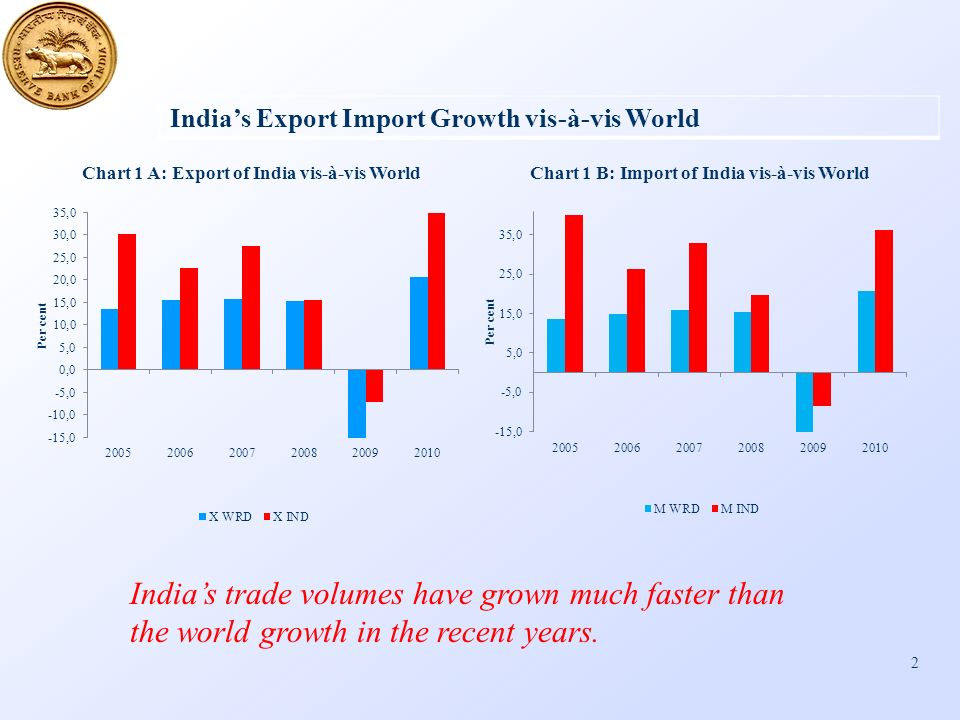 2 Indias Export Import Growth vis-à-vis World Indias trade volumes have grown much faster than the world growth in the recent years.