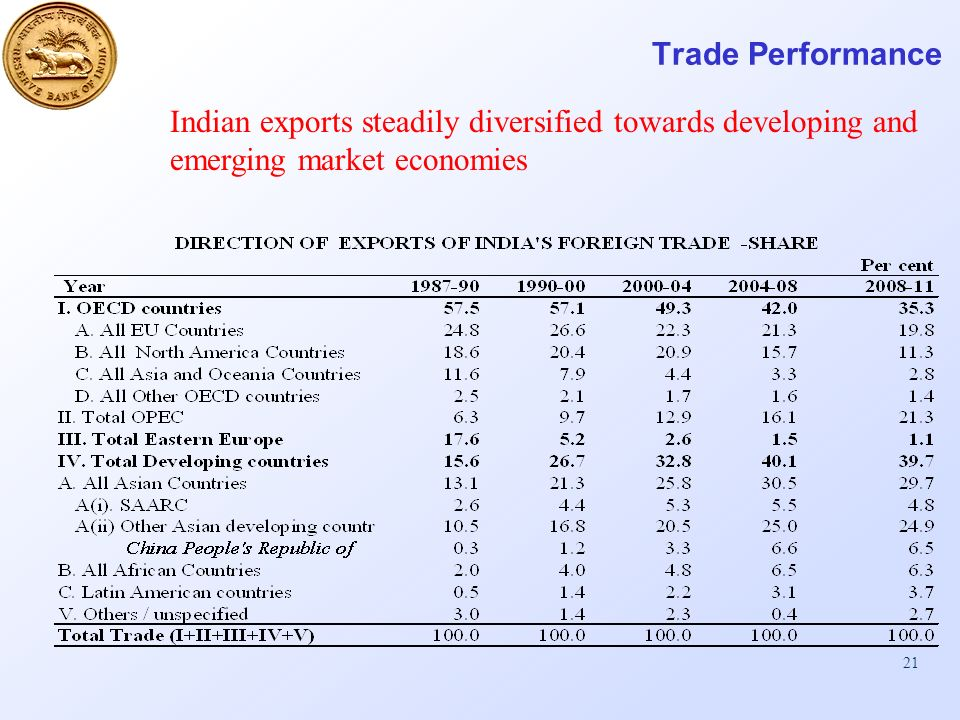 21 Trade Performance Indian exports steadily diversified towards developing and emerging market economies