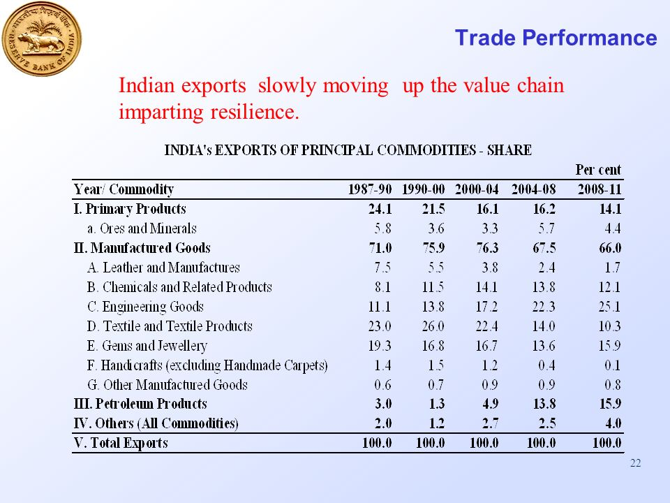 22 Trade Performance Indian exports slowly moving up the value chain imparting resilience.