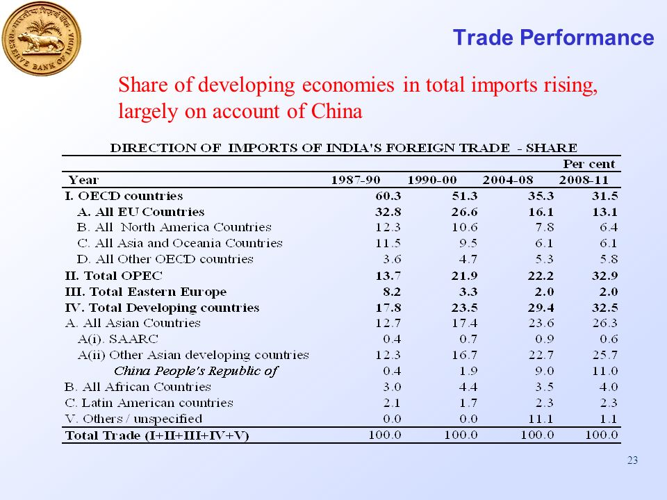23 Trade Performance Share of developing economies in total imports rising, largely on account of China