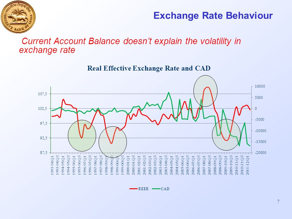 7 Exchange Rate Behaviour Current Account Balance doesnt explain the volatility in exchange rate