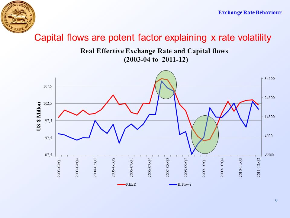 9 Capital flows are potent factor explaining x rate volatility Exchange Rate Behaviour