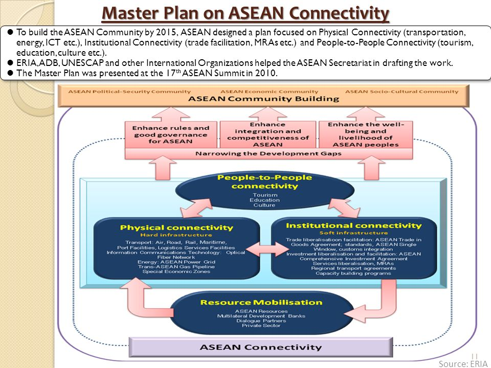 Master Plan on ASEAN Connectivity To build the ASEAN Community by 2015, ASEAN designed a plan focused on Physical Connectivity (transportation, energy, ICT etc.), Institutional Connectivity (trade facilitation, MRAs etc.) and People-to-People Connectivity (tourism, education, culture etc.).