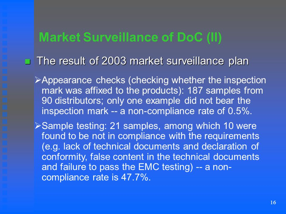 16 Market Surveillance of DoC (II) The result of 2003 market surveillance plan The result of 2003 market surveillance plan Appearance checks (checking whether the inspection mark was affixed to the products): 187 samples from 90 distributors; only one example did not bear the inspection mark -- a non-compliance rate of 0.5%.