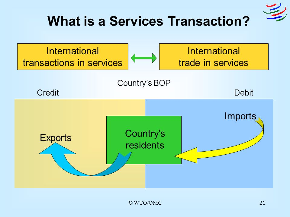© WTO/OMC21 What is a Services Transaction? International transactions in services International trade in services Countrys BOP CreditDebit Countrys r