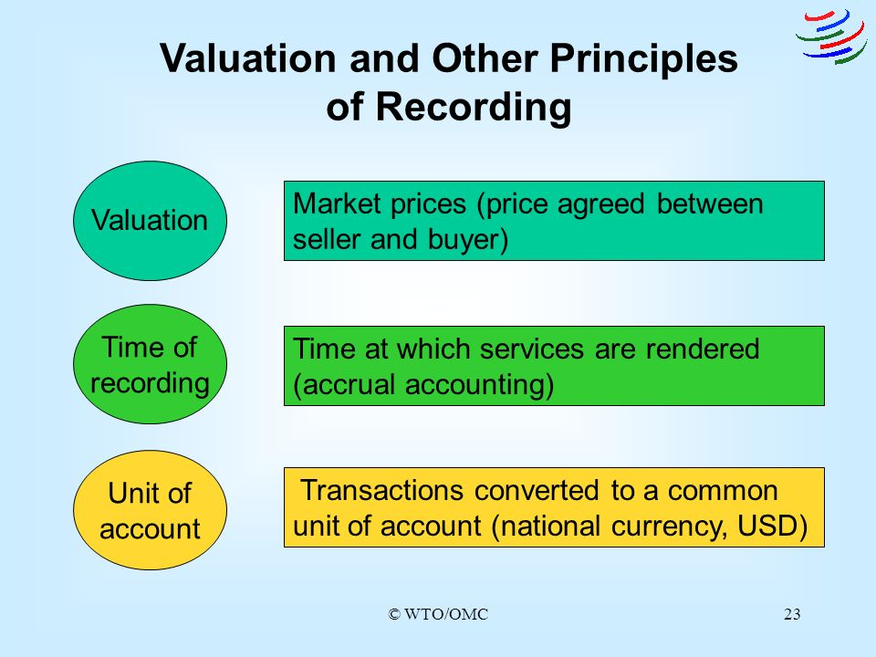 © WTO/OMC23 Valuation and Other Principles of Recording Valuation Time of recording Unit of account Market prices (price agreed between seller and buy