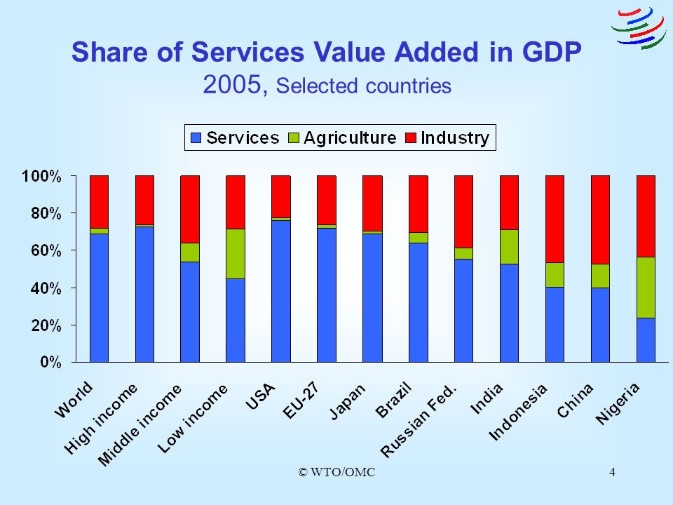 © WTO/OMC4 Share of Services Value Added in GDP 2005, Selected countries
