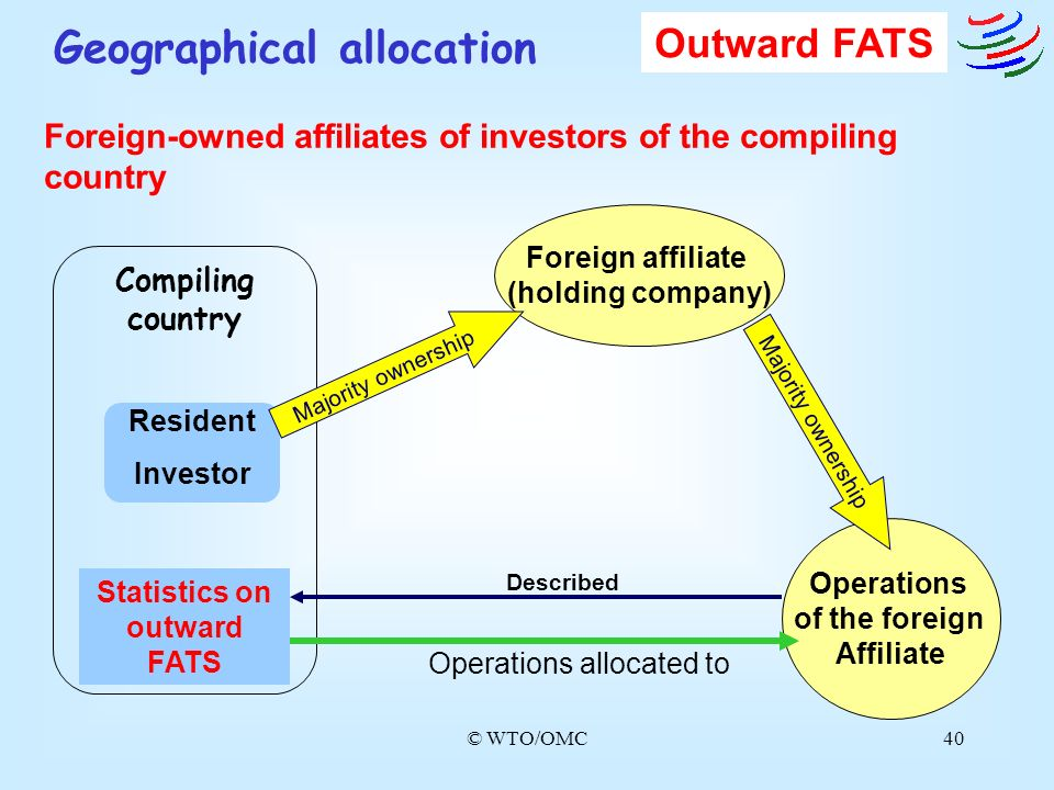 © WTO/OMC40 Compiling country Statistics on outward FATS Operations of the foreign Affiliate Majority ownership Resident Investor Described Outward FA