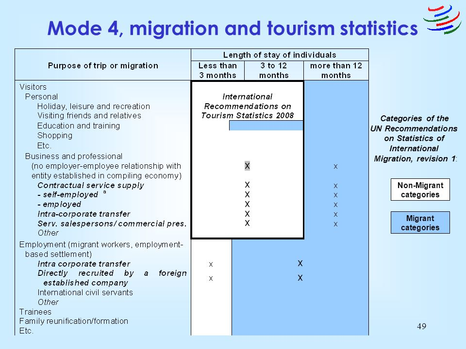 © WTO/OMC49 Mode 4, migration and tourism statistics Non-Migrant categories Migrant categories Categories of the UN Recommendations on Statistics of I