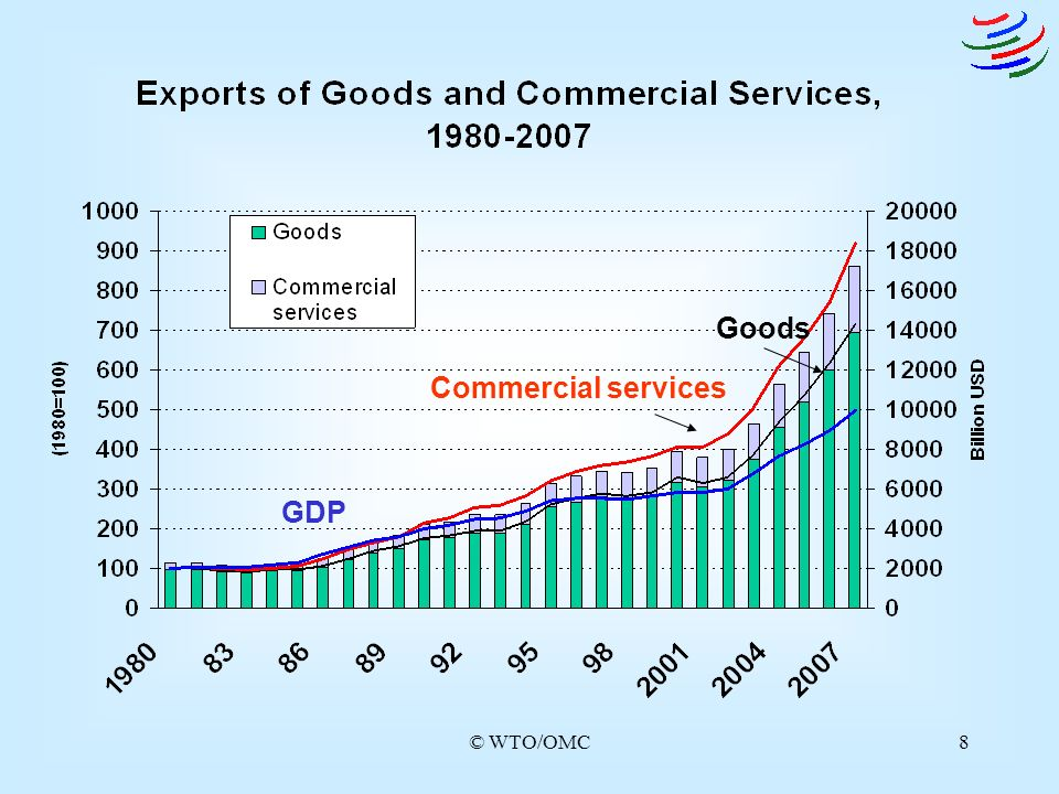 © WTO/OMC8 Commercial services Goods GDP