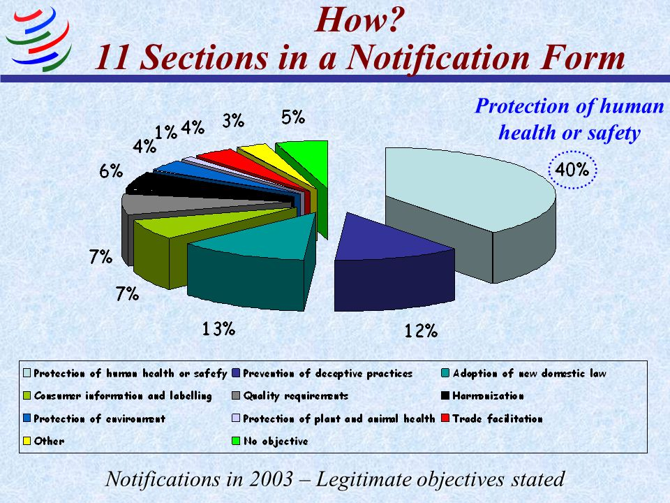 How? 11 Sections in a Notification Form Notifications in 2003 – Legitimate objectives stated Protection of human health or safety
