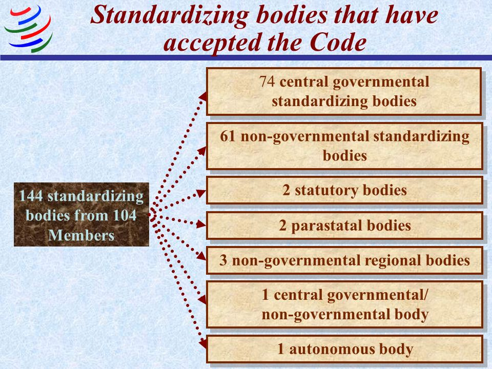 Standardizing bodies that have accepted the Code 144 standardizing bodies from 104 Members 74 central governmental standardizing bodies 61 non governm