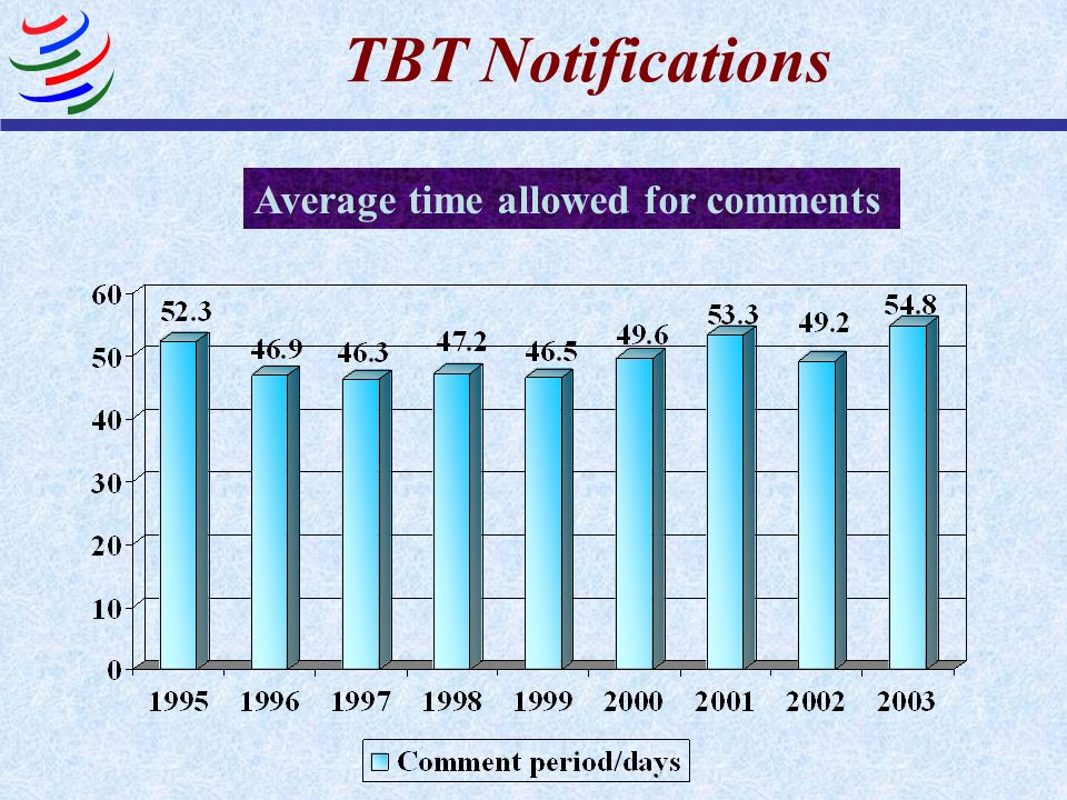 TBT Notifications Average time allowed for comments
