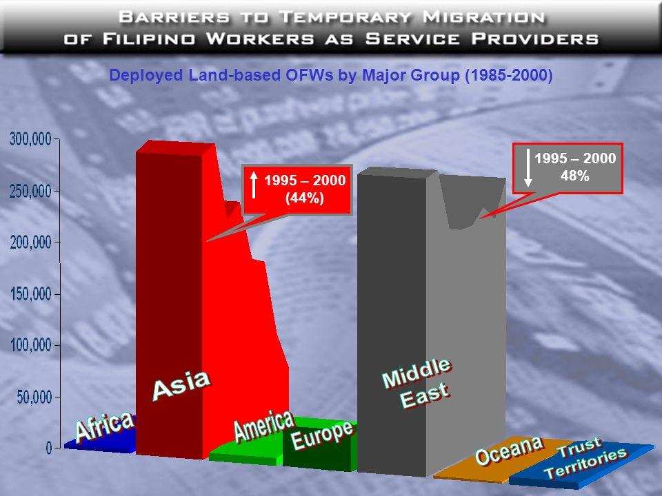 Deployed Land-based OFWs by Major Group (1985-2000) 1995 – 2000 48% 1995 – 2000 (44%)