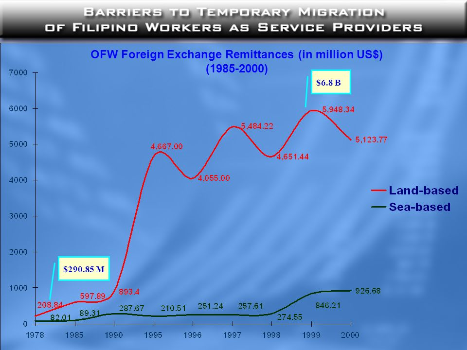 OFW Foreign Exchange Remittances (in million US$) (1985-2000) $290.85 M$6.8 B