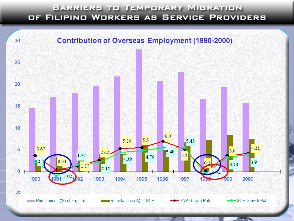 Contribution of Overseas Employment (1990-2000)