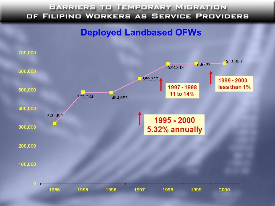 Deployed Landbased OFWs 1995 - 2000 5.32% annually 1997 - 1998 11 to 14% 1999 - 2000 less than 1%