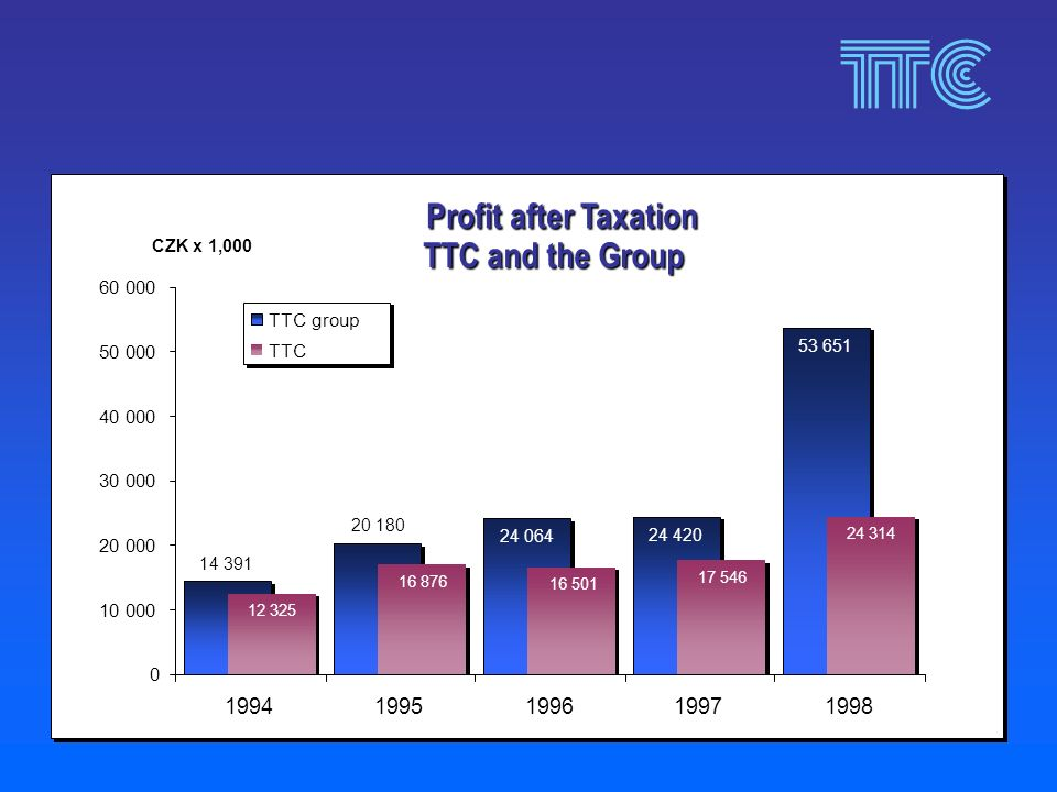 Profit after Taxation TTC and the Group 24 064 24 420 53 651 12 325 16 876 16 501 17 546 24 314 14 391 20 180 0 10 000 20 000 30 000 40 000 50 000 60 000 19941995199619971998 CZK x 1,000 TTC group TTC
