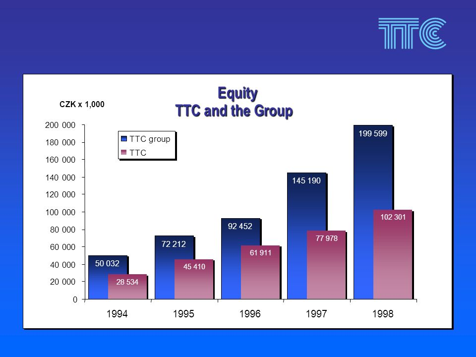 Equity TTC and the Group 92 452 145 190 199 599 28 534 45 410 61 911 77 978 102 301 50 032 72 212 0 20 000 40 000 60 000 80 000 100 000 120 000 140 000 160 000 180 000 200 000 19941995199619971998 CZK x 1,000 TTC group TTC