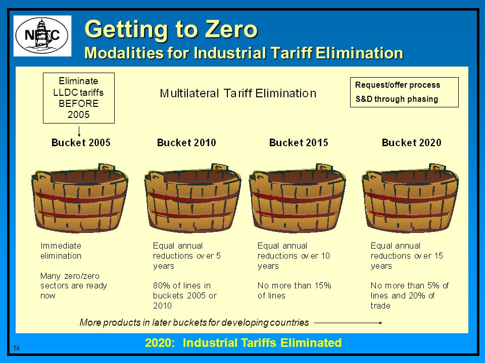 14 Getting to Zero Modalities for Industrial Tariff Elimination Request/offer process S&D through phasing 2020: Industrial Tariffs Eliminated Eliminate LLDC tariffs BEFORE 2005 More products in later buckets for developing countries