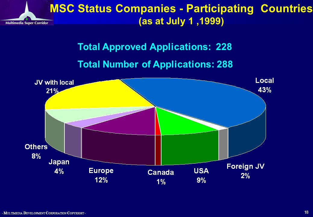 - M ULTIMEDIA D EVELOPMENT C ORPORATION C OPYRIGHT - 18 MSC Status Companies - Participating Countries (as at July 1,1999) Total Approved Applications