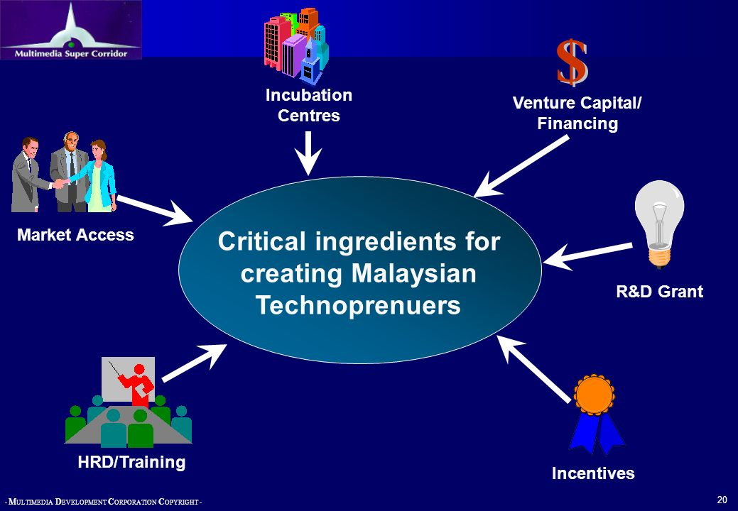 - M ULTIMEDIA D EVELOPMENT C ORPORATION C OPYRIGHT - 20 Critical ingredients for creating Malaysian Technoprenuers Venture Capital/ Financing Incubati
