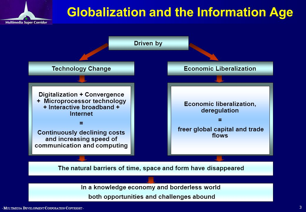 - M ULTIMEDIA D EVELOPMENT C ORPORATION C OPYRIGHT - 3 Globalization and the Information Age Driven by Technology ChangeEconomic Liberalization The na