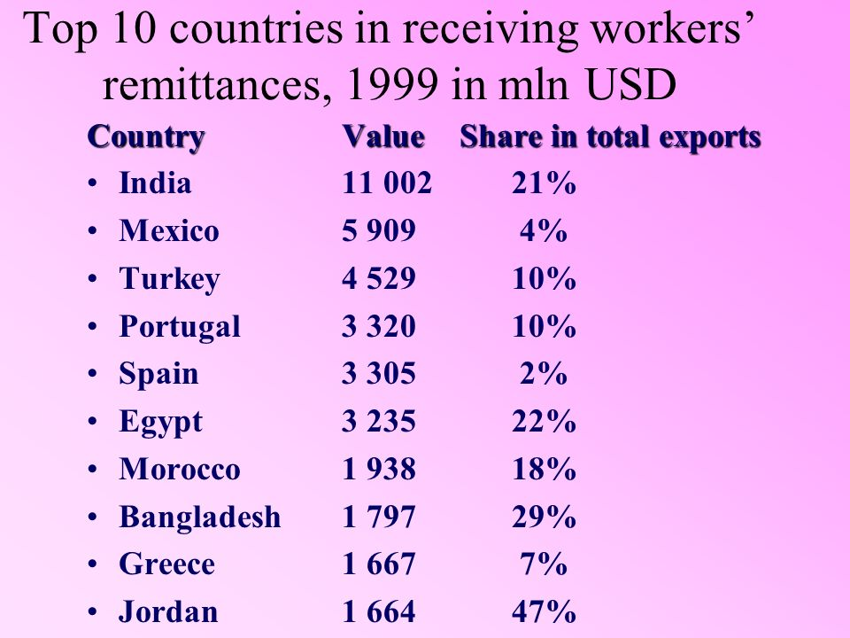 Top 10 countries in receiving workers remittances, 1999 in mln USD CountryValue Share in total exports India11 00221% Mexico 5 909 4% Turkey 4 52910% Portugal 3 32010% Spain 3 305 2% Egypt 3 23522% Morocco 1 93818% Bangladesh1 79729% Greece1 667 7% Jordan1 66447%