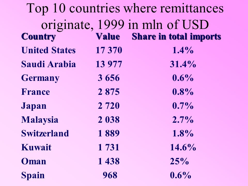 Top 10 countries where remittances originate, 1999 in mln of USD CountryValue Share in total imports United States17 370 1.4% Saudi Arabia13 97731.4% Germany 3 656 0.6% France 2 875 0.8% Japan 2 720 0.7% Malaysia 2 038 2.7% Switzerland 1 889 1.8% Kuwait 1 73114.6% Oman 1 43825% Spain 9680.6%