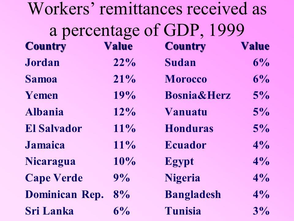 Workers remittances received as a percentage of GDP, 1999 Country Value Jordan22% Samoa21% Yemen19% Albania12% El Salvador11% Jamaica11% Nicaragua10% Cape Verde9% Dominican Rep.8% Sri Lanka6% Country Value Sudan6% Morocco6% Bosnia&Herz5% Vanuatu5% Honduras5% Ecuador4% Egypt4% Nigeria4% Bangladesh4% Tunisia3%