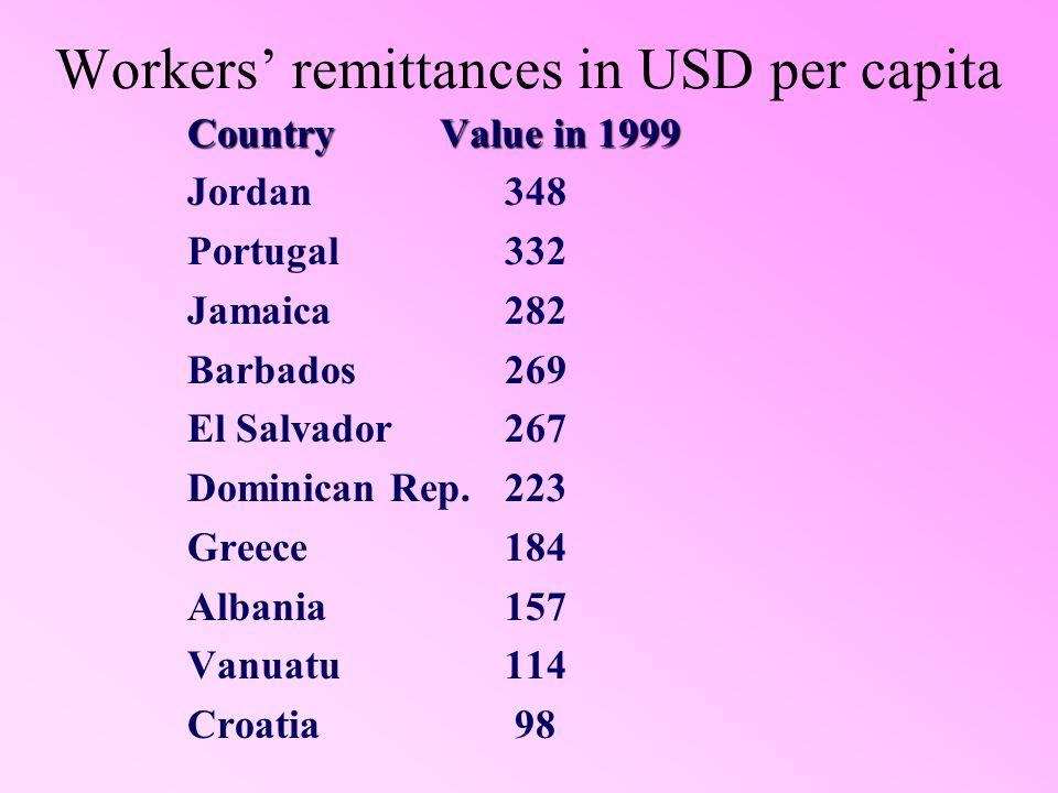 Workers remittances in USD per capita Country Value in 1999 Jordan348 Portugal332 Jamaica282 Barbados269 El Salvador267 Dominican Rep.223 Greece184 Al