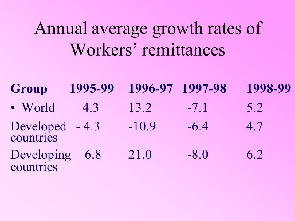Annual average growth rates of Workers remittances Group1995-991996-97 1997-981998-99 World 4.313.2-7.15.2 Developed - 4.3-10.9-6.44.7 countries Developing 6.821.0-8.06.2 countries