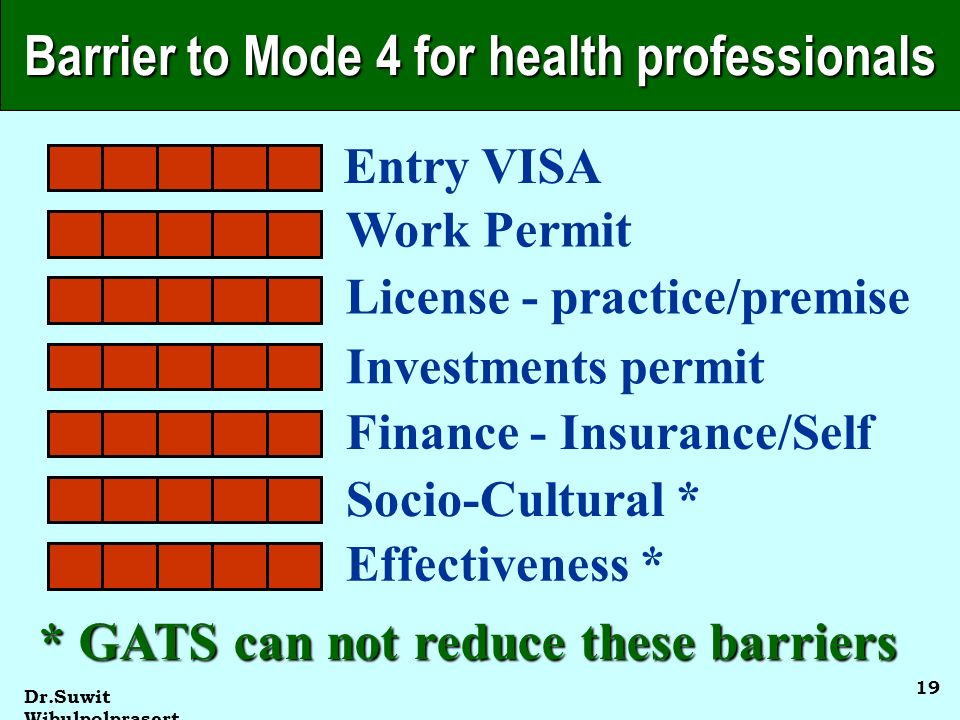Dr.Suwit Wibulpolprasert 19 Barrier to Mode 4 for health professionals Entry VISA Work Permit License - practice/premise Investments permit Finance - Insurance/Self Socio-Cultural * Effectiveness * * GATS can not reduce these barriers