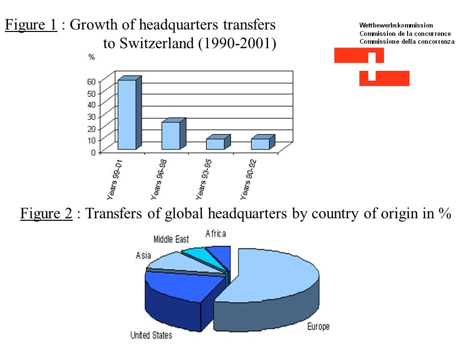 Figure 1 : Growth of headquarters transfers to Switzerland (1990-2001) Figure 2 : Transfers of global headquarters by country of origin in %