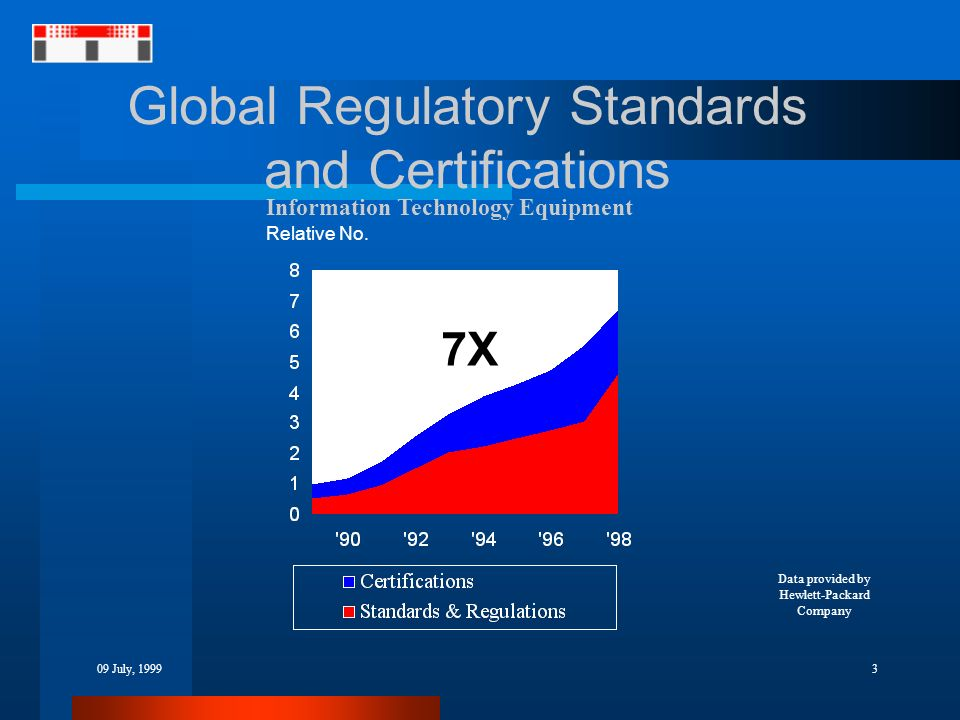309 July, 1999 Global Regulatory Standards and Certifications Information Technology Equipment Relative No. Data provided by Hewlett-Packard Company 7